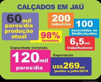 525de1a23 Jaú tem potencial para ampliar produção e projeta um 2015 melhor que ...